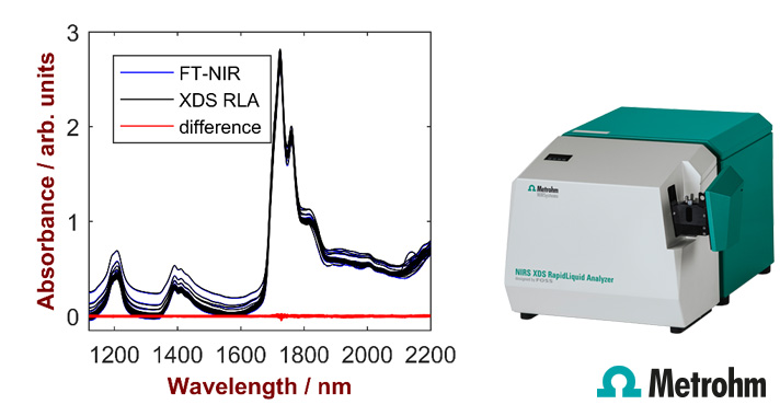 ANALYTICAL DATA TRANSFER BETWEEN A FOURIER TRANSFORM AND A DISPERSIVE NIR INSTRUMENT